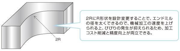 R 形状の設計変更による機械加工コストダウン・精度向上のポイント Before