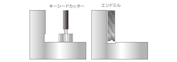 刃物の逃げ(フライス加工)の設定による機械加工コストダウンのポイント Before