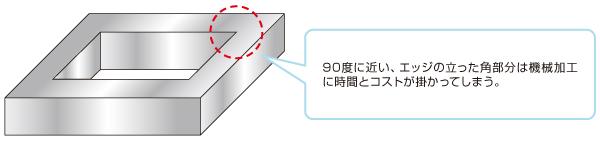 機械部品形状の設計変更による機械加工コストダウンと高精度化のポイント① Before